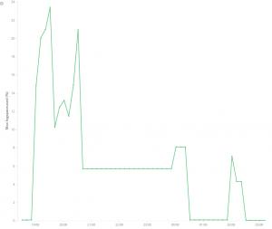 logspaceused graph